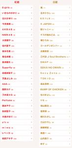 出場歌手|第66回NHK紅白歌合戦